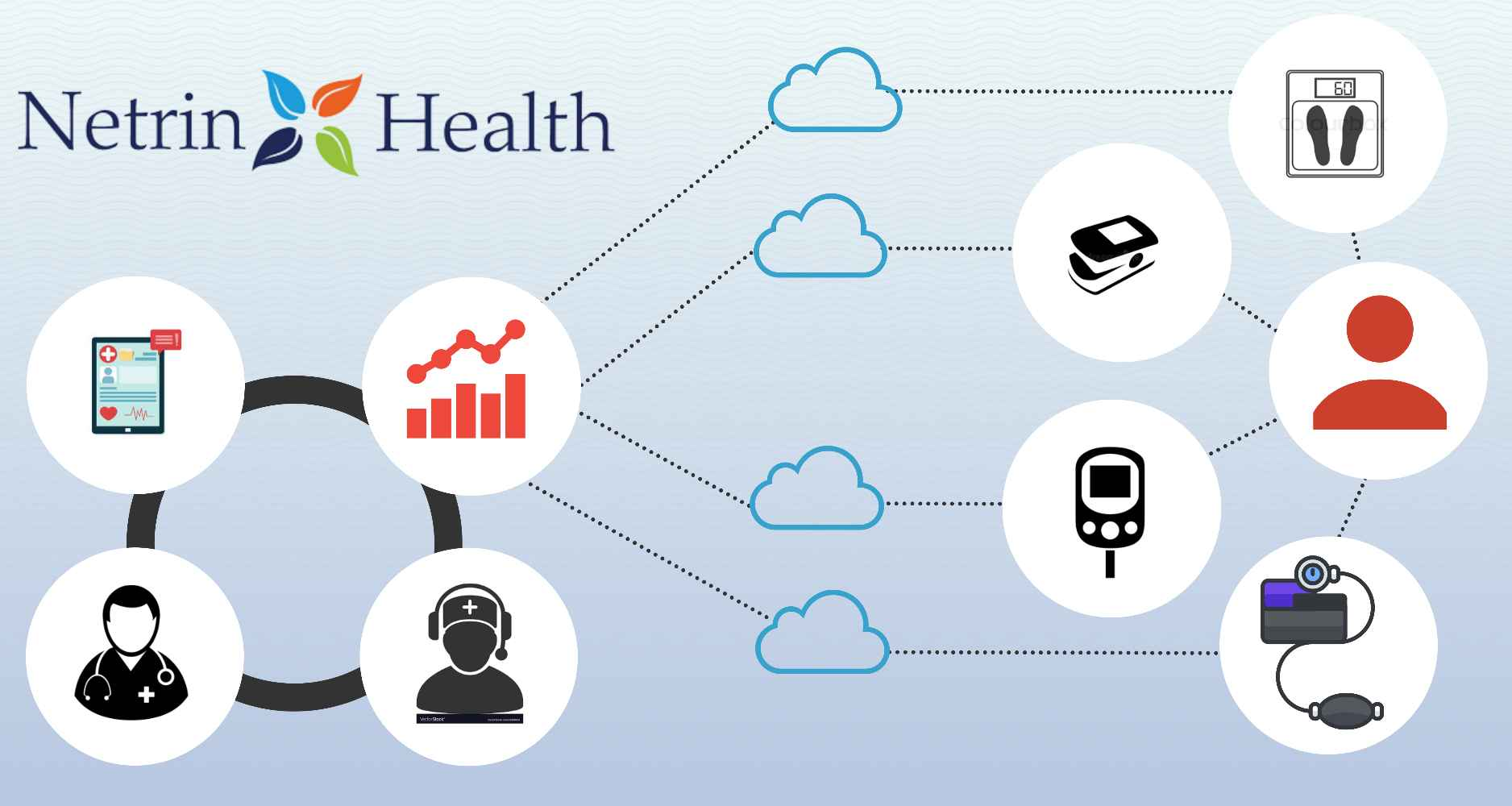 Remote patient monitoring to support chronic care